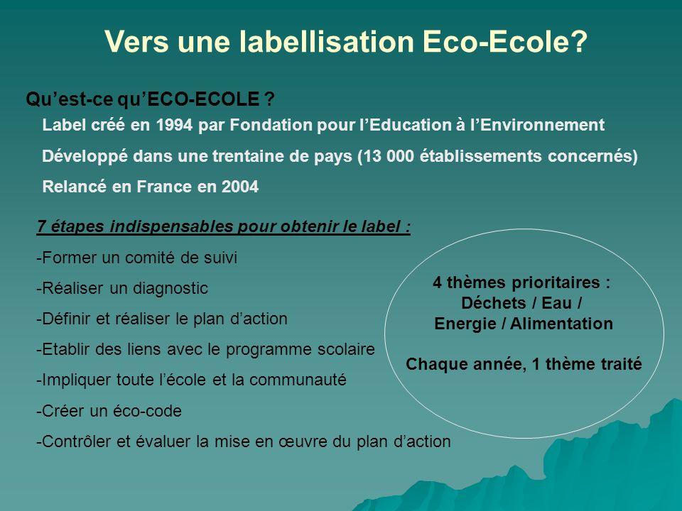 Vers une labellisation Eco-Ecole? Quest-ce quECO-ECOLE ? Label créé en 1994 par Fondation pour lEducation à lEnvironnement Développé dans une trentain