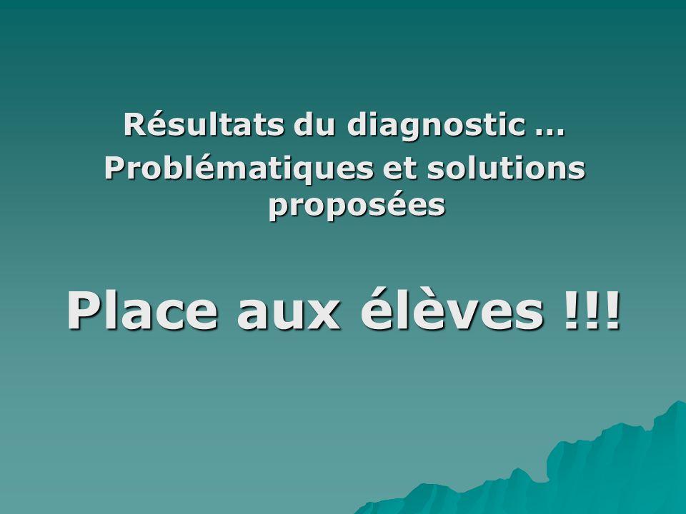 Résultats du diagnostic … Problématiques et solutions proposées Place aux élèves !!!
