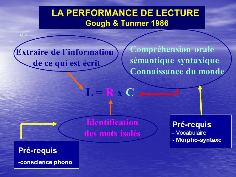 LA PERFORMANCE DE LECTURE Gough & Tunmer 1986 L=RC L = R x CL = R x C Extraire de linformation de ce qui est écrit Identification des mots isolés Comp