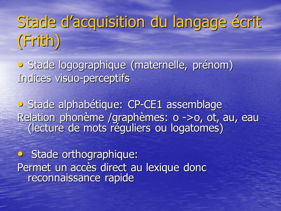 Stade dacquisition du langage écrit (Frith) Stade logographique (maternelle, prénom) Stade logographique (maternelle, prénom) Indices visuo-perceptifs