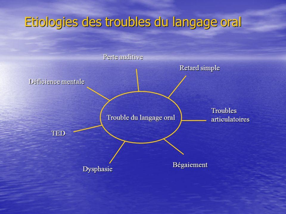 Trouble du langage oral Perte auditive Retard simple Troubles articulatoires Bégaiement Dysphasie TED Déficience mentale Etiologies des troubles du la