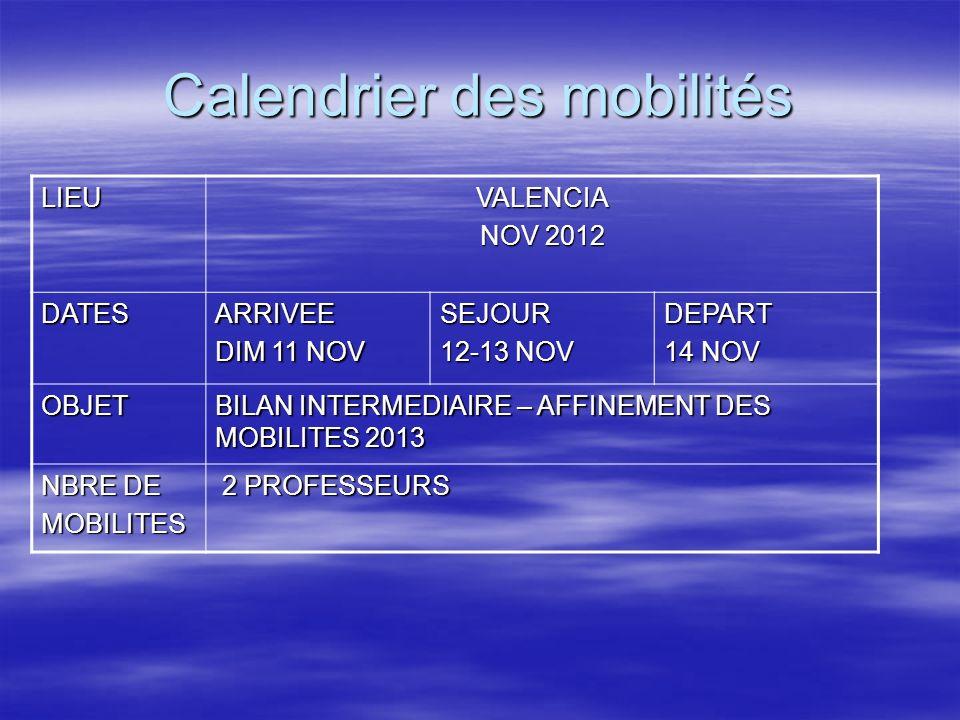 Calendrier des mobilités LIEUVALENCIA NOV 2012 DATESARRIVEE DIM 11 NOV SEJOUR 12-13 NOV DEPART 14 NOV OBJET BILAN INTERMEDIAIRE – AFFINEMENT DES MOBILITES 2013 NBRE DE MOBILITES 2 PROFESSEURS 2 PROFESSEURS