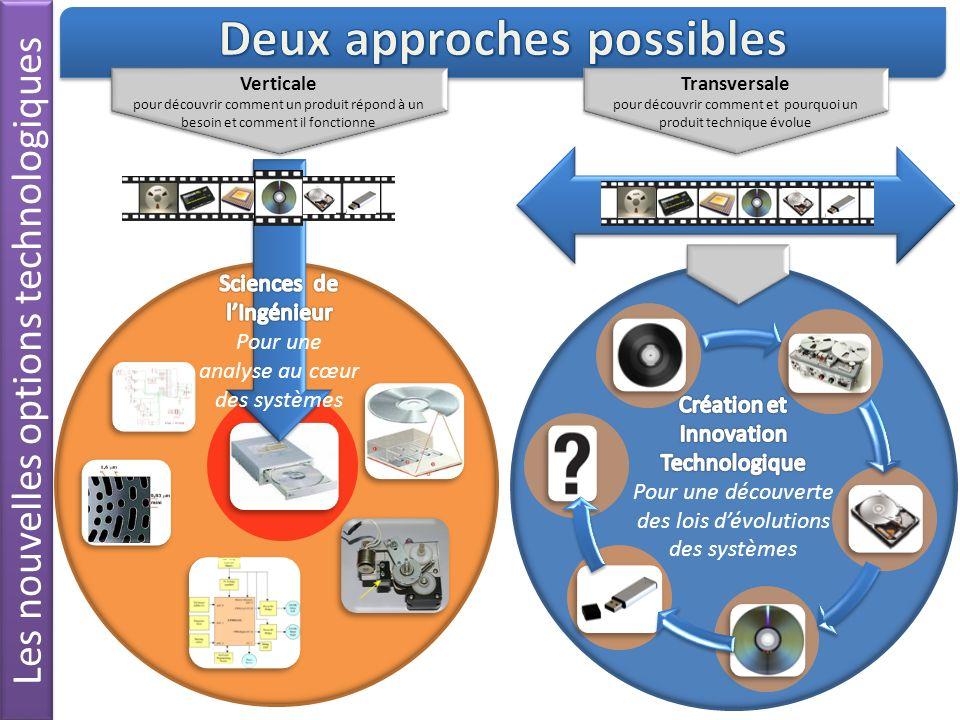 Les nouvelles options technologiques Transversale pour découvrir comment et pourquoi un produit technique évolue Transversale pour découvrir comment e
