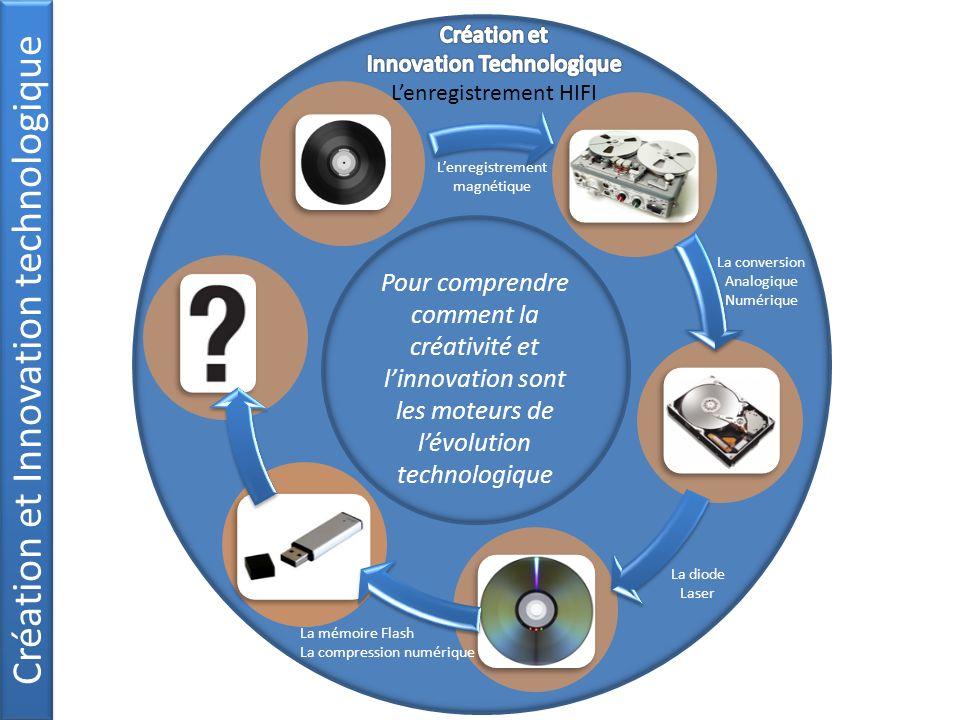 Création et Innovation technologique Pour comprendre comment la créativité et linnovation sont les moteurs de lévolution technologique Lenregistrement