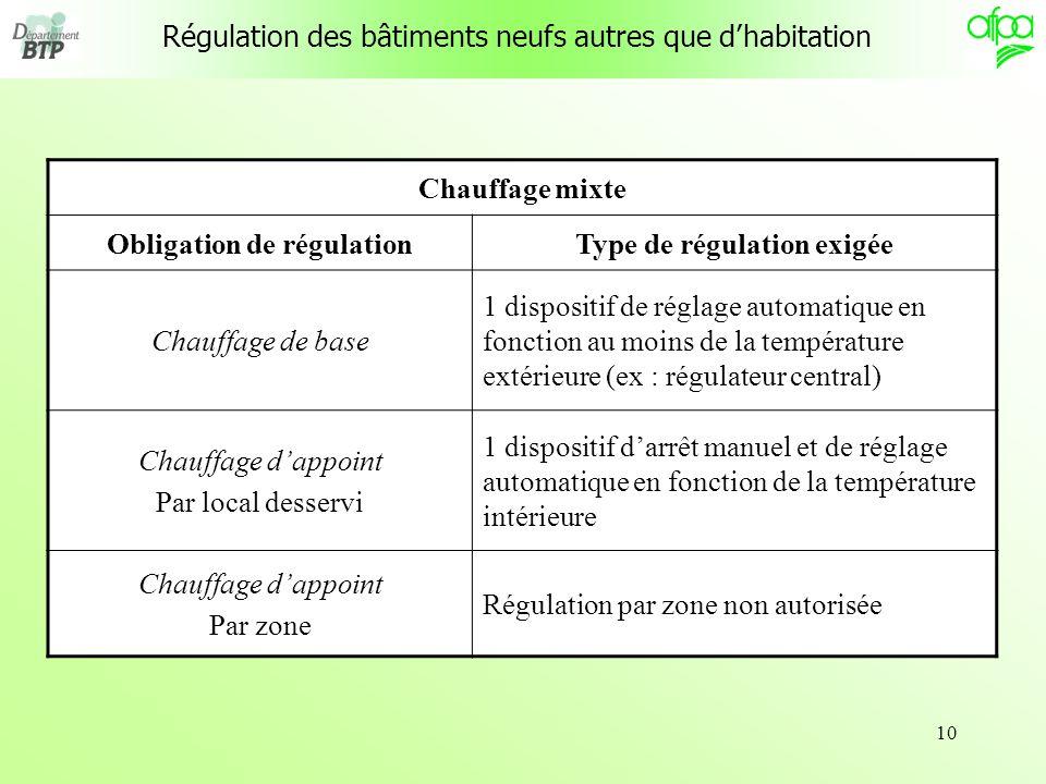 10 Régulation des bâtiments neufs autres que dhabitation Chauffage mixte Obligation de régulationType de régulation exigée Chauffage de base 1 disposi