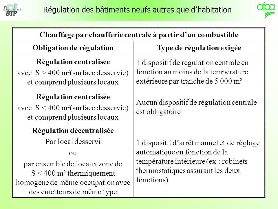 7 Régulation des bâtiments neufs autres que dhabitation Chauffage par chaufferie centrale à partir dun combustible Obligation de régulationType de rég
