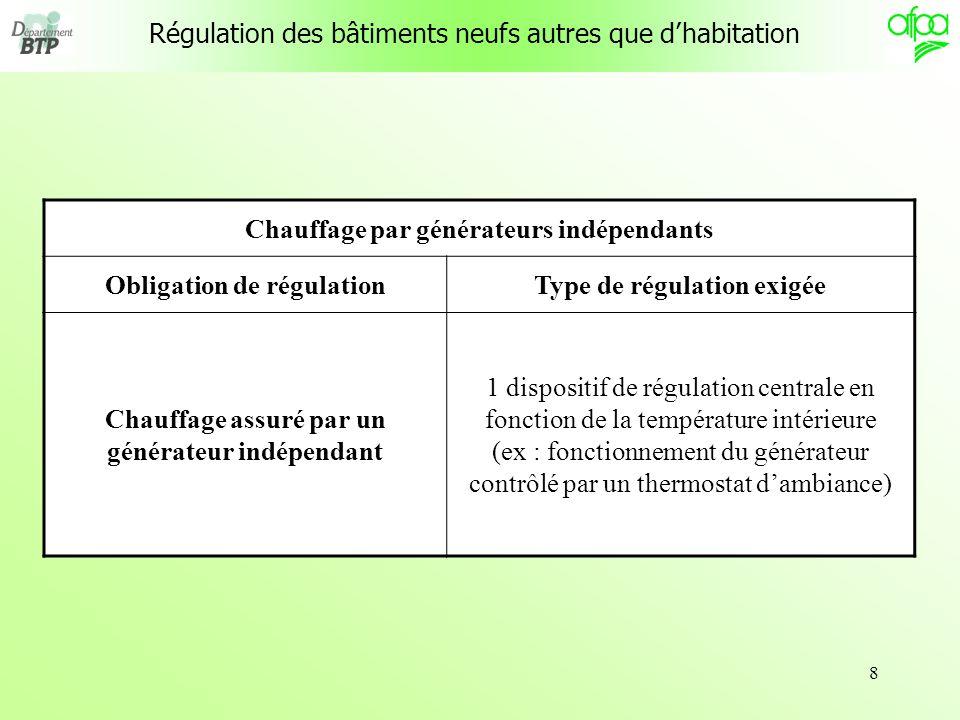 8 Régulation des bâtiments neufs autres que dhabitation Chauffage par générateurs indépendants Obligation de régulationType de régulation exigée Chauf