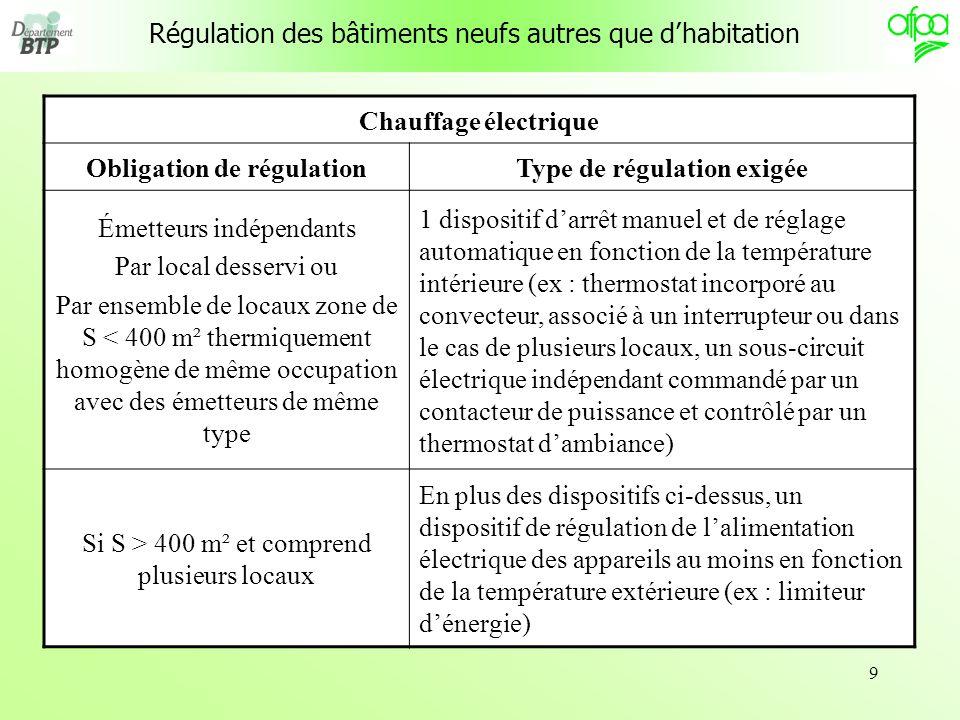 9 Régulation des bâtiments neufs autres que dhabitation Chauffage électrique Obligation de régulationType de régulation exigée Émetteurs indépendants