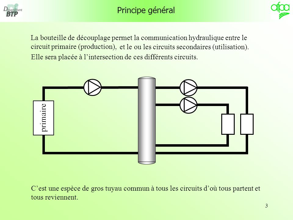 3 Principe général La bouteille de découplage permet la communication hydraulique entre le circuit primaire (production), primaire et le ou les circuits secondaires (utilisation).