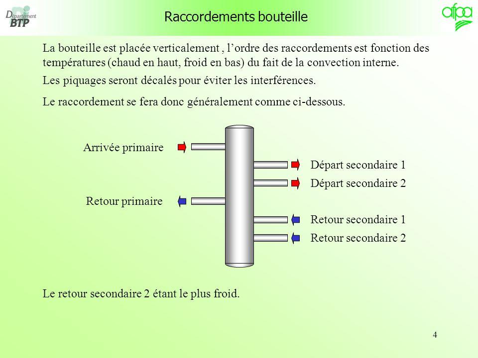4 Raccordements bouteille La bouteille est placée verticalement, lordre des raccordements est fonction des températures (chaud en haut, froid en bas) du fait de la convection interne.