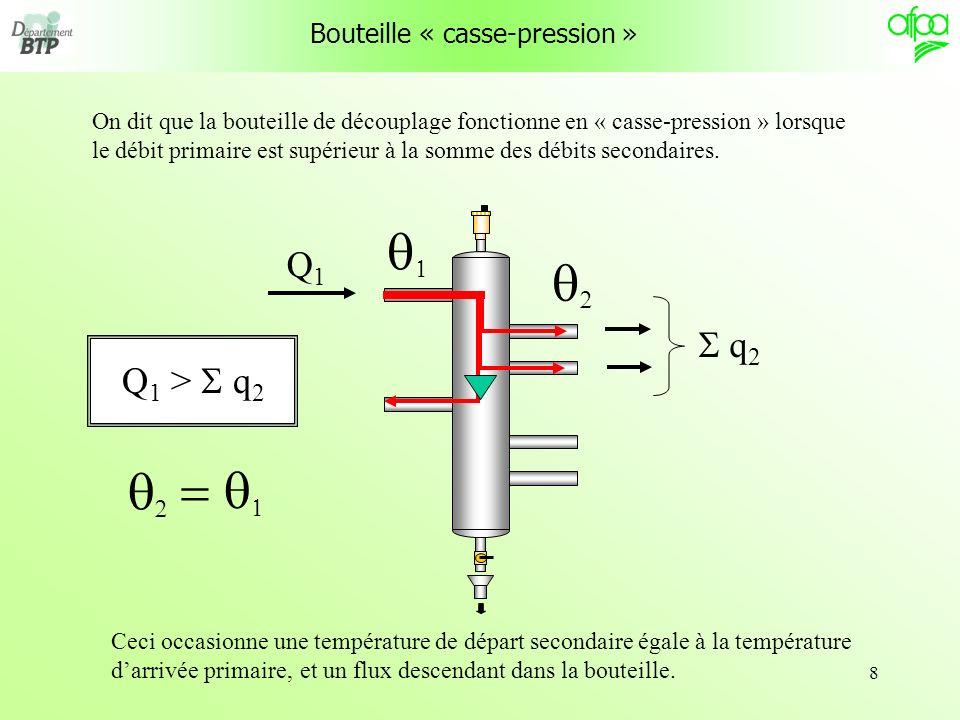 9 Bouteille « de mélange » On dit que la bouteille de découplage fonctionne en « mélange » lorsque le débit primaire est inférieur à la somme des débits secondaires.