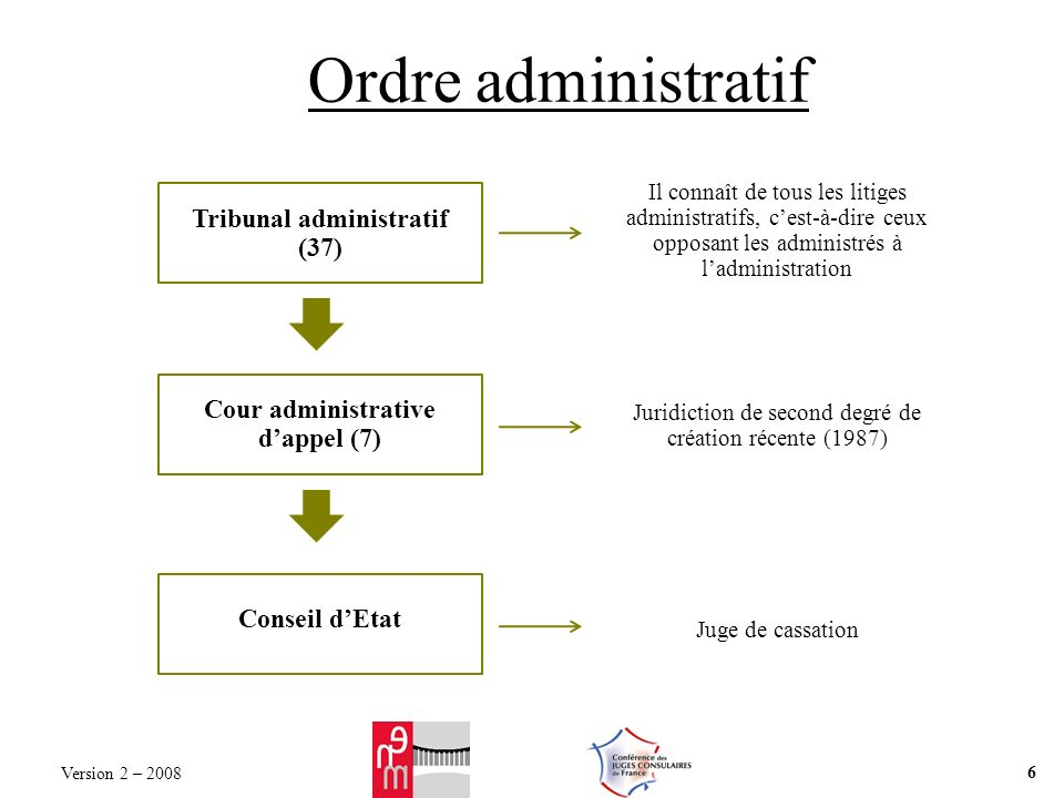 Ordre administratif Tribunal administratif (37) Cour administrative dappel (7) Conseil dEtat Il connaît de tous les litiges administratifs, cest-à-dir