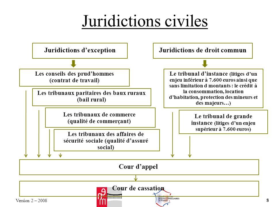 Juridictions civiles Juridictions dexceptionJuridictions de droit commun Les conseils des prudhommes (contrat de travail) Les tribunaux paritaires des