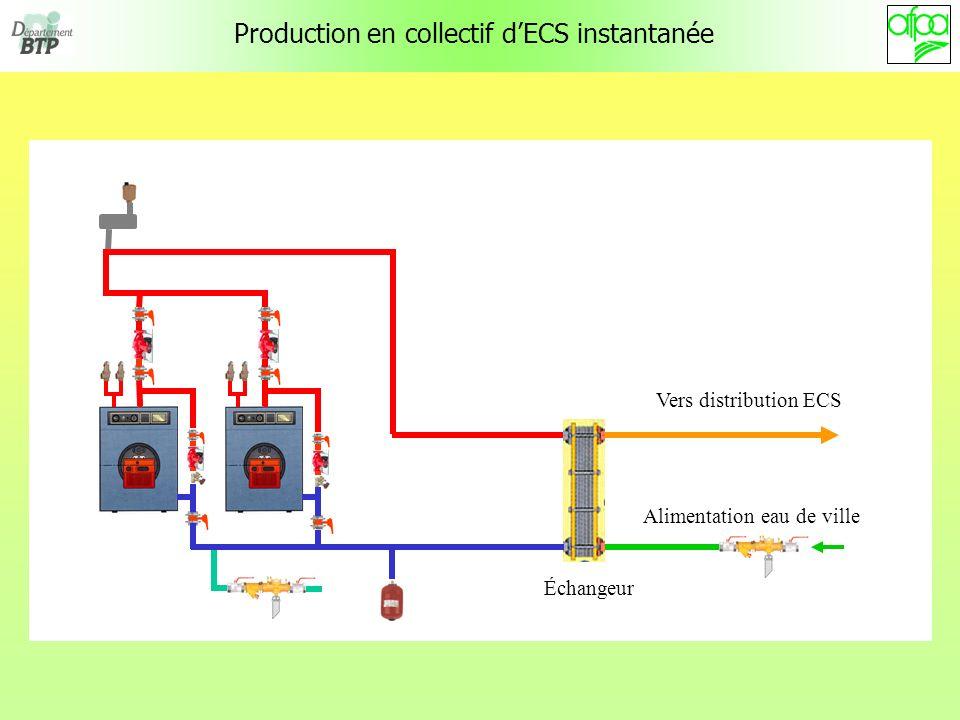 Production en collectif dECS instantanée Vers distribution ECS Alimentation eau de ville Échangeur