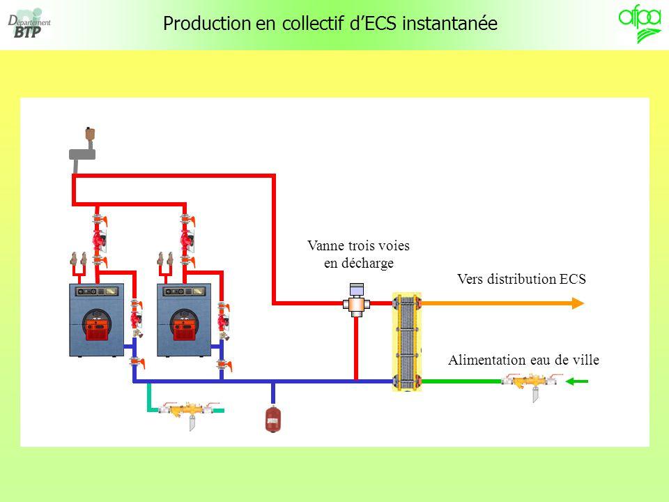Production en collectif dECS instantanée Vers distribution ECS Alimentation eau de ville Vanne trois voies en décharge