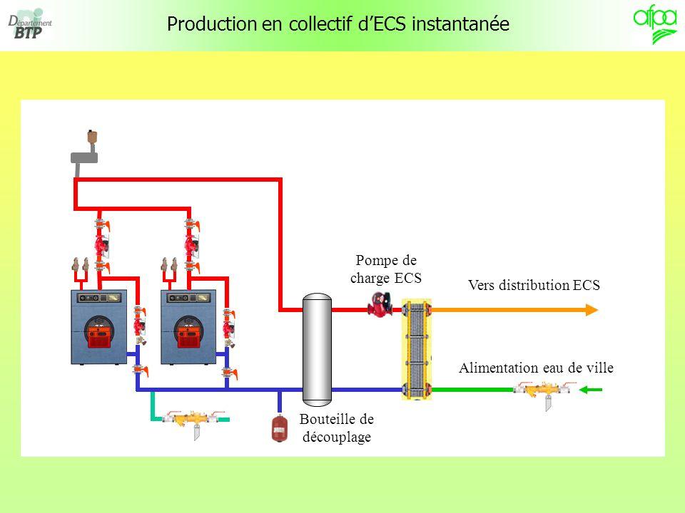 Production en collectif dECS instantanée Vers distribution ECS Alimentation eau de ville Bouteille de découplage Pompe de charge ECS