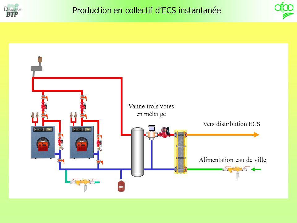 Production en collectif dECS instantanée Vers distribution ECS Alimentation eau de ville Vanne trois voies en mélange