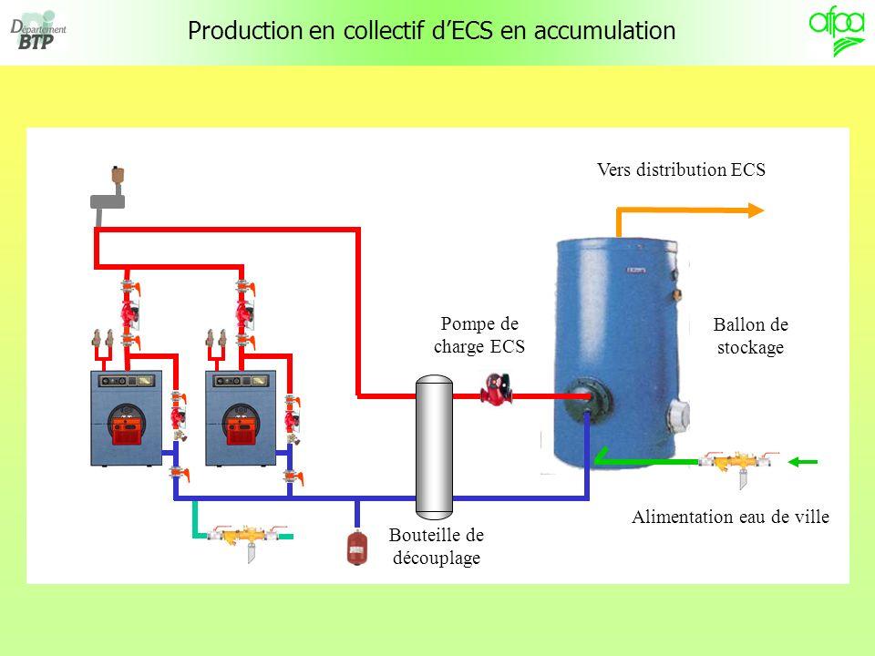 Production en collectif dECS en accumulation Vers distribution ECS Alimentation eau de ville Ballon de stockage Bouteille de découplage Pompe de charg