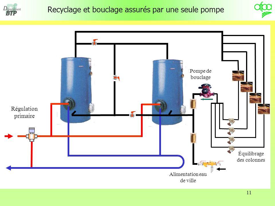 11 Recyclage et bouclage assurés par une seule pompe Régulation primaire Pompe de bouclage Alimentation eau de ville Équilibrage des colonnes