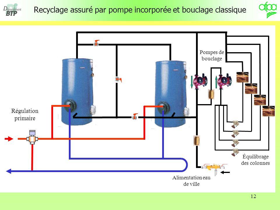 12 Recyclage assuré par pompe incorporée et bouclage classique Régulation primaire Pompes de bouclage Alimentation eau de ville Équilibrage des colonn