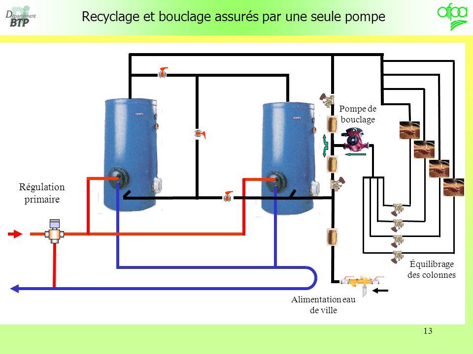 13 Recyclage et bouclage assurés par une seule pompe Régulation primaire Pompe de bouclage Alimentation eau de ville Équilibrage des colonnes