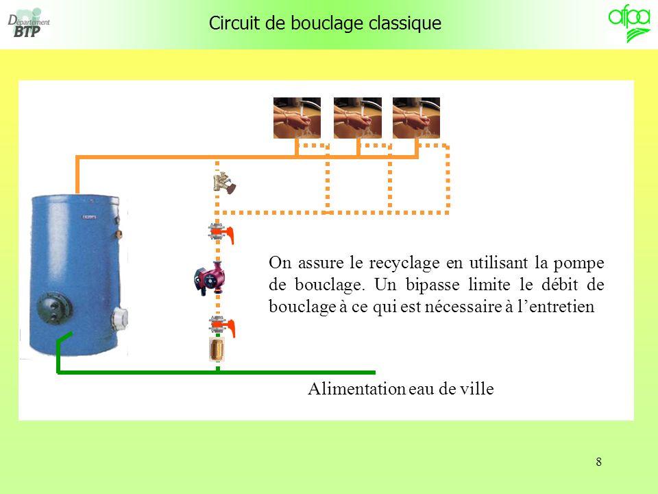 8 Circuit de bouclage classique On assure le recyclage en utilisant la pompe de bouclage. Un bipasse limite le débit de bouclage à ce qui est nécessai
