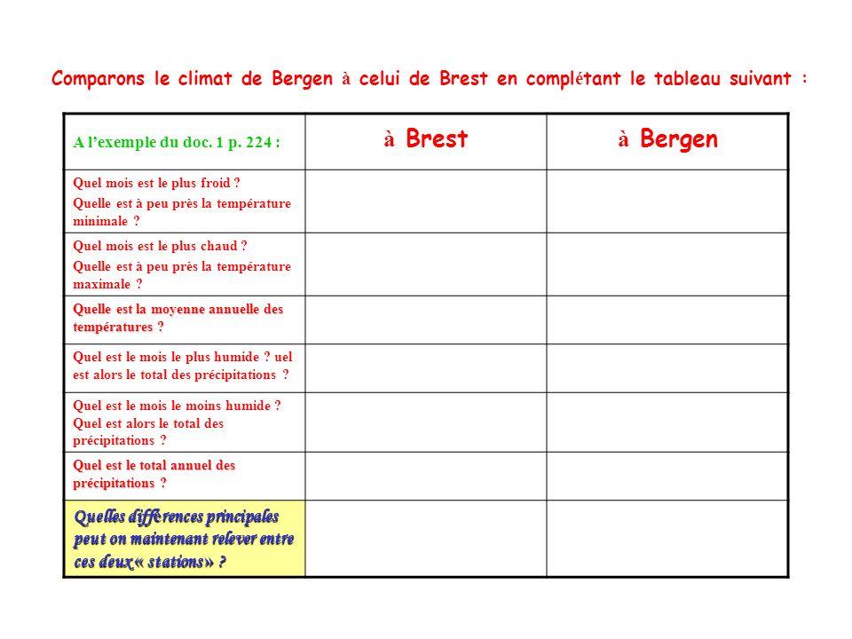Comparons le climat de Bergen et celui de Brest : 1.