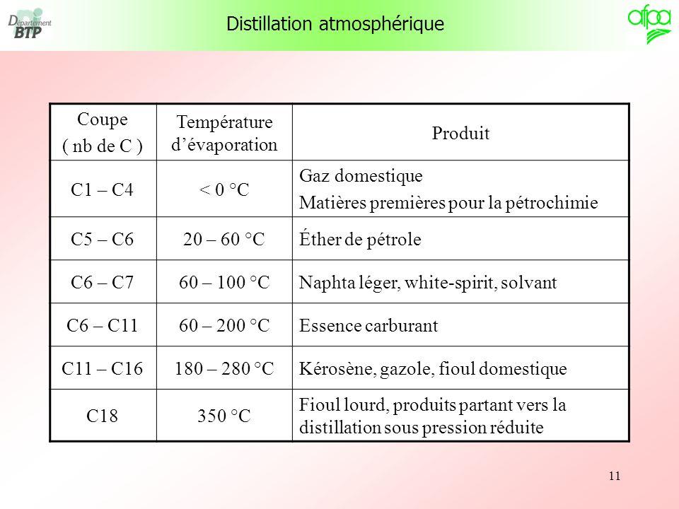 11 Distillation atmosphérique Coupe ( nb de C ) Température dévaporation Produit C1 – C4< 0 °C Gaz domestique Matières premières pour la pétrochimie C
