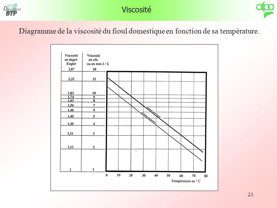 21 Viscosité Diagramme de la viscosité du fioul domestique en fonction de sa température.