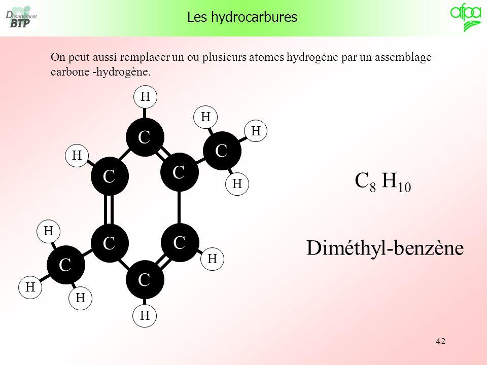 42 On peut aussi remplacer un ou plusieurs atomes hydrogène par un assemblage carbone -hydrogène. Les hydrocarbures H H C C C C C C H H H H H C C H H