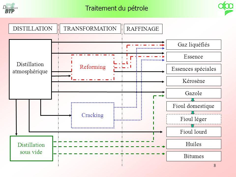 8 Traitement du pétrole DISTILLATION TRANSFORMATION RAFFINAGE Distillation sous vide Cracking Gaz liquéfiés Essence Essences spéciales Kérosène Gazole