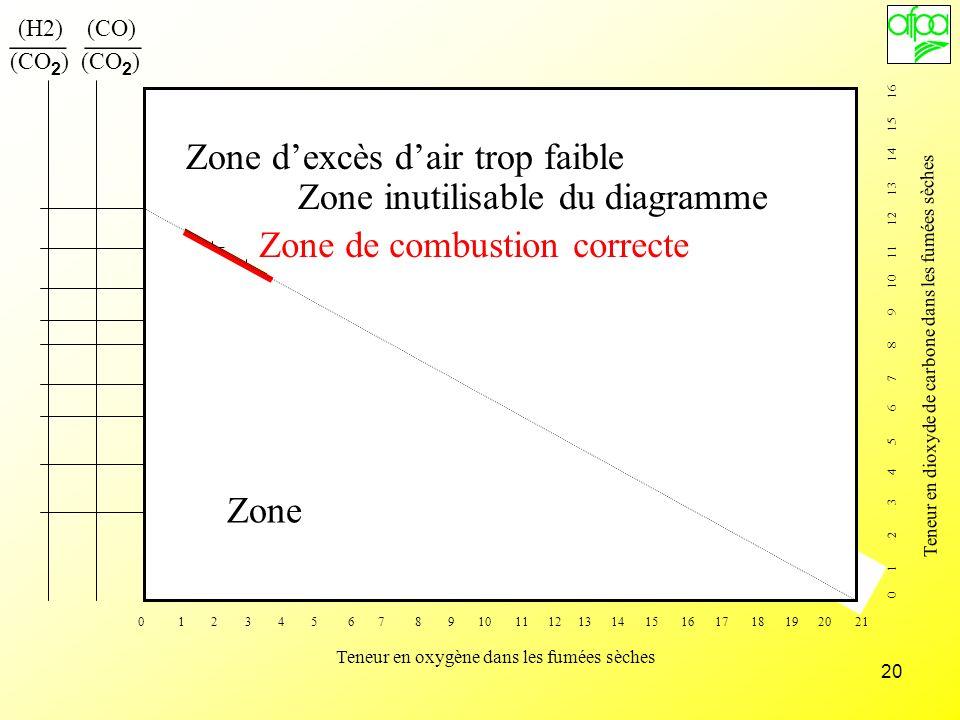 20 (H2) (CO) (CO 2 ) ___ Zone inutilisable du diagramme Zone dexcès de CO Zone dexcès dair trop important Zone dexcès dair trop faible Zone de combust
