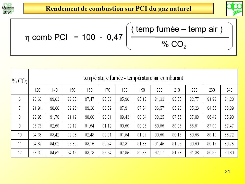 21 Rendement de combustion sur PCI du gaz naturel comb PCI 100 - 0,47 ( temp fumée – temp air ) % CO 2 =