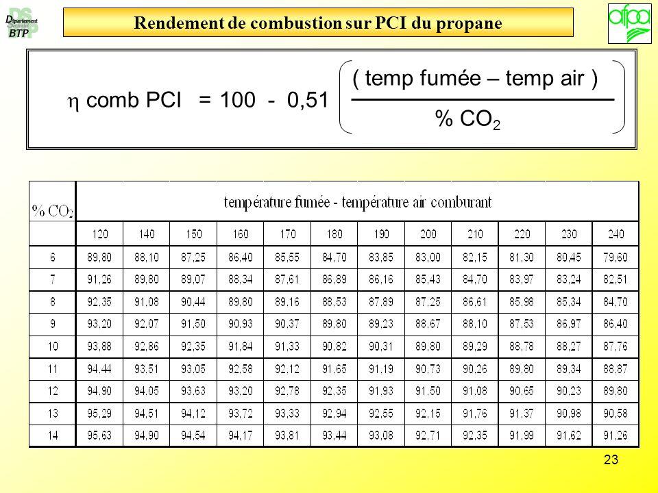 23 Rendement de combustion sur PCI du propane comb PCI 100 - 0,51 ( temp fumée – temp air ) % CO 2 =