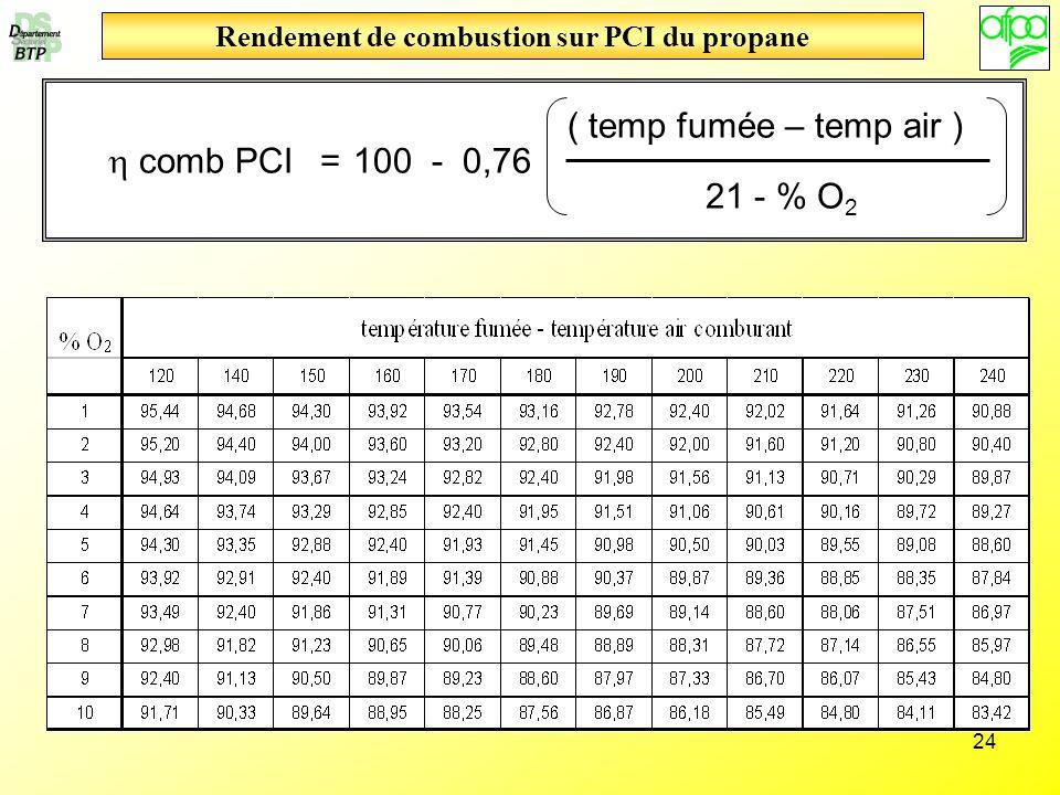 24 Rendement de combustion sur PCI du propane comb PCI 100 - 0,76 ( temp fumée – temp air ) = 21 - % O 2