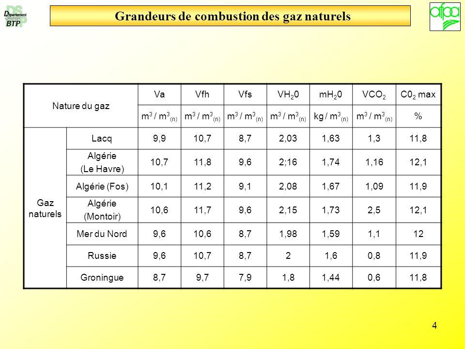 4 Grandeurs de combustion des gaz naturels Nature du gaz VaVfhVfsVH 2 0mH 2 0VCO 2 C0 2 max m 3 / m 3 (n) kg / m 3 (n) m 3 / m 3 (n) % Gaz naturels La