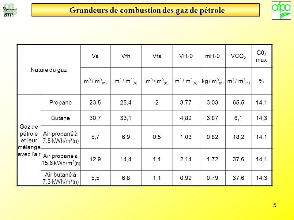 5 Grandeurs de combustion des gaz de pétrole Nature du gaz VaVfhVfsVH 2 0mH 2 0VCO 2 C0 2 max m 3 / m 3 (n) kg / m 3 (n) m 3 / m 3 (n) % Gaz de pétrol