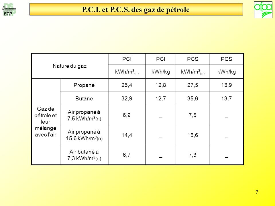 7 P.C.I. et P.C.S. des gaz de pétrole Nature du gaz PCI PCS kWh/m 3 (n) kWh/kgkWh/m 3 (n) kWh/kg Gaz de pétrole et leur mélange avec lair Propane25,41