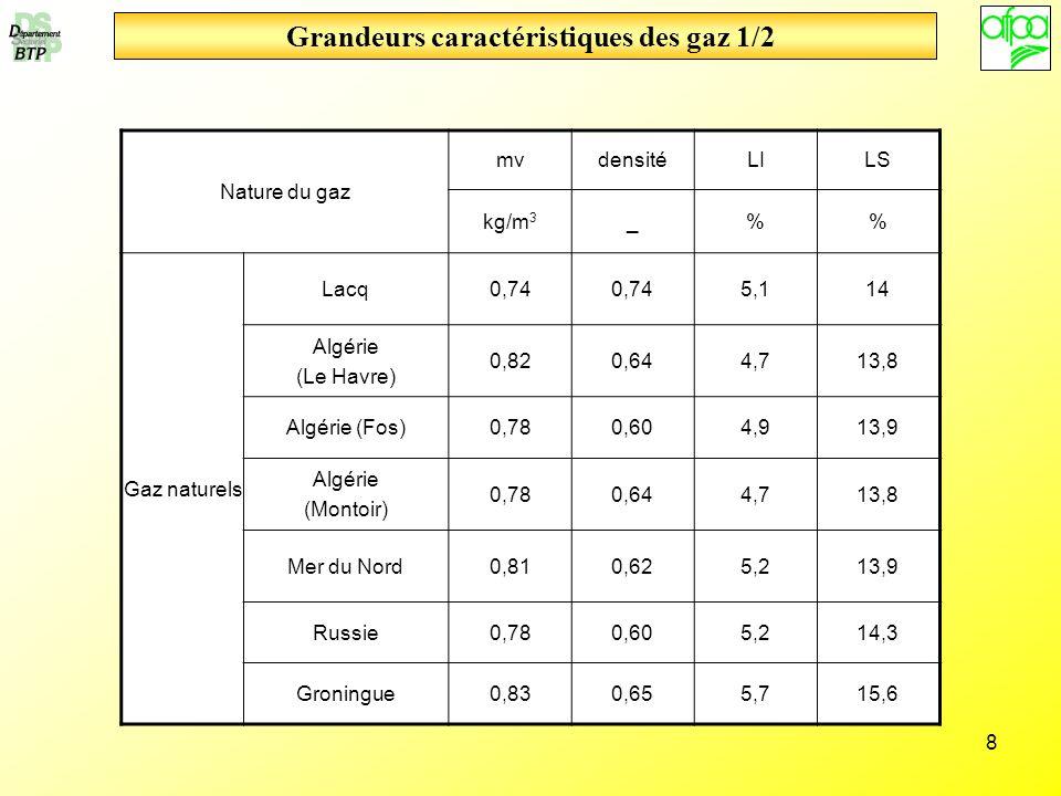8 Grandeurs caractéristiques des gaz 1/2 Nature du gaz mvdensitéLILS kg/m 3 _% Gaz naturels Lacq0,74 5,114 Algérie (Le Havre) 0,820,644,713,8 Algérie