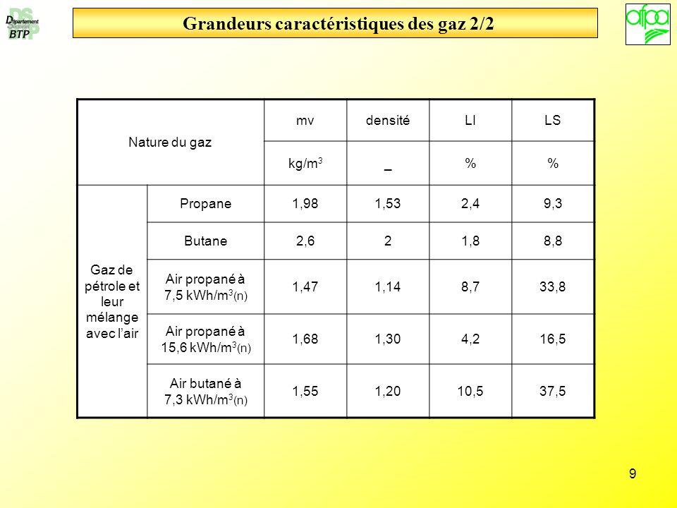 9 Grandeurs caractéristiques des gaz 2/2 Nature du gaz mvdensitéLILS kg/m 3 _% Gaz de pétrole et leur mélange avec lair Propane1,981,532,49,3 Butane2,