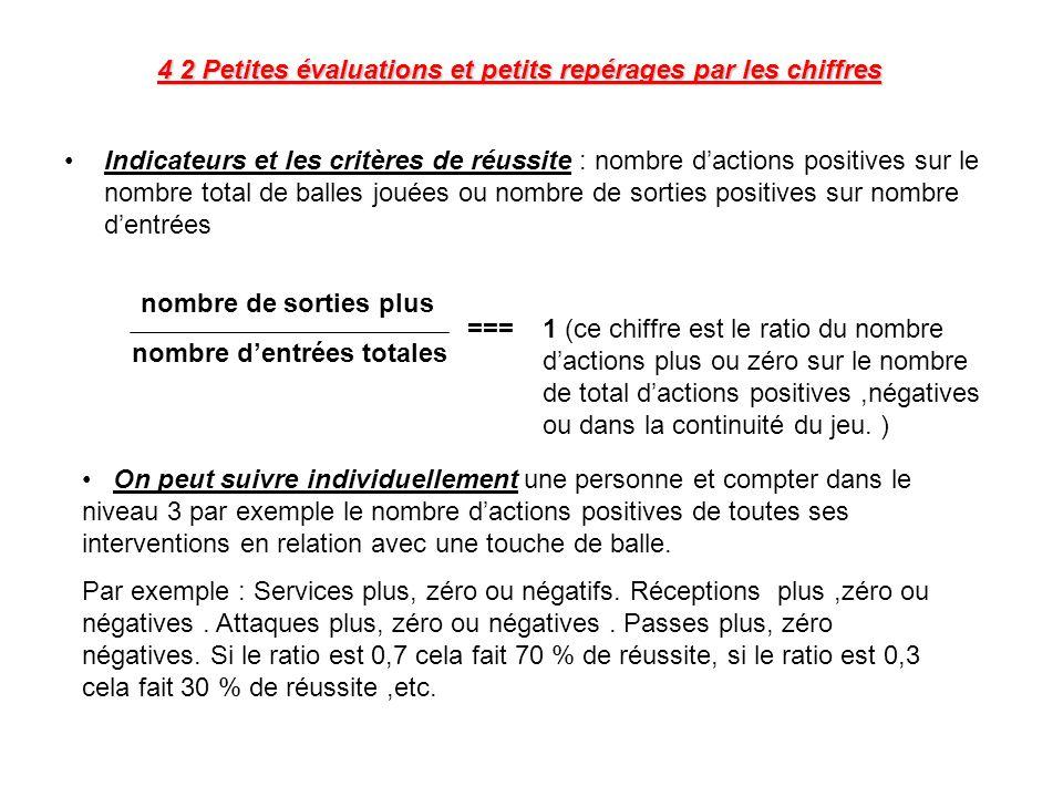 4 2 Petites évaluations et petits repérages par les chiffres Indicateurs et les critères de réussite : nombre dactions positives sur le nombre total d