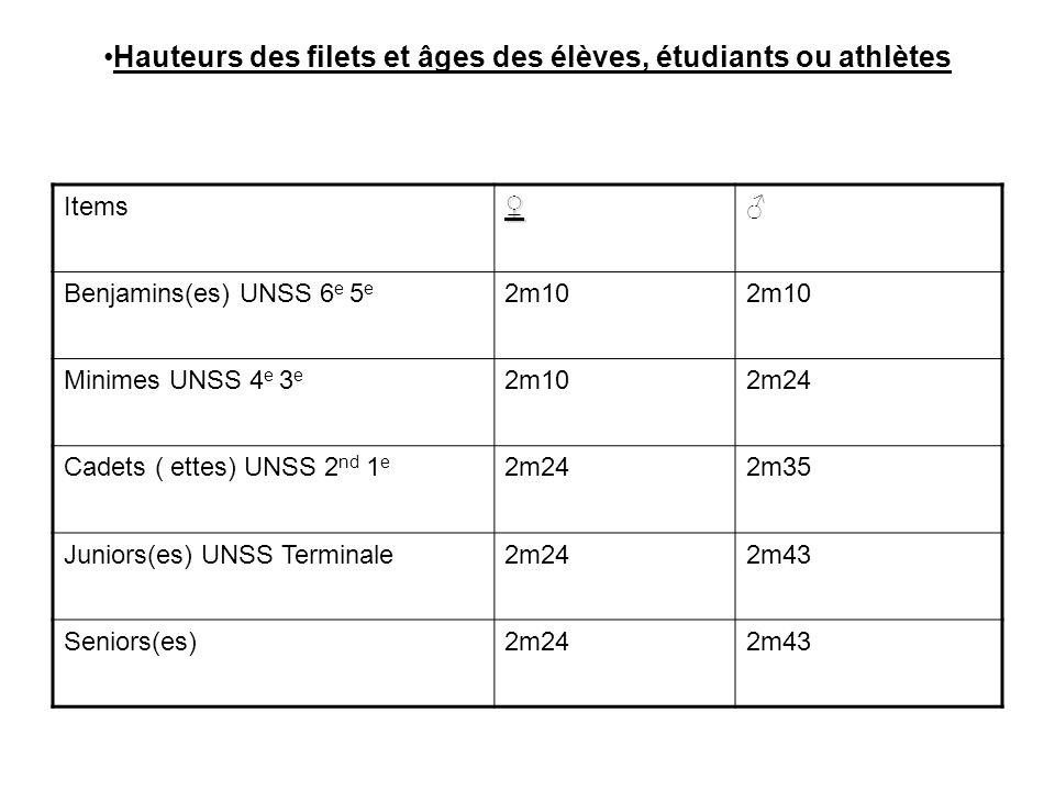 Hauteurs des filets et âges des élèves, étudiants ou athlètes Items Benjamins(es) UNSS 6 e 5 e 2m10 Minimes UNSS 4 e 3 e 2m102m24 Cadets ( ettes) UNSS