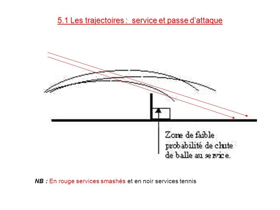 5.1 Les trajectoires : service et passe dattaque NB : En rouge services smashés et en noir services tennis