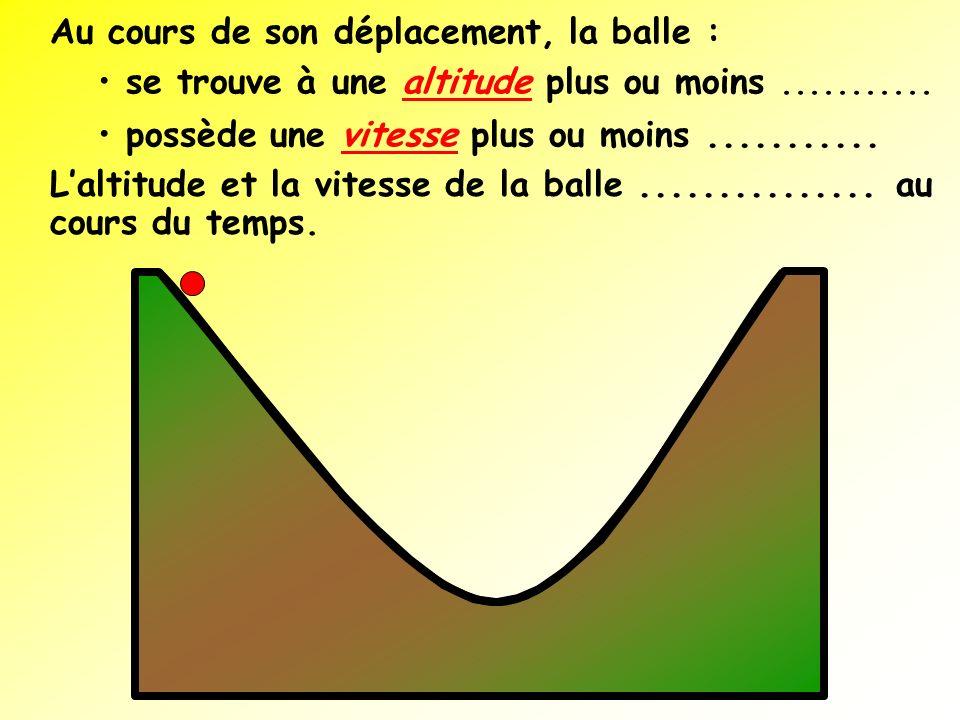 Au cours de son déplacement, la balle : se trouve à une altitude plus ou moins........... possède une vitesse plus ou moins........... Laltitude et la
