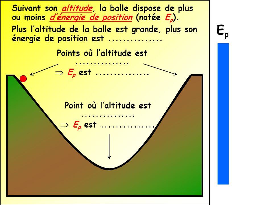 Suivant son altitude, la balle dispose de plus ou moins dénergie de position (notée E p ). Plus laltitude de la balle est grande, plus son énergie de