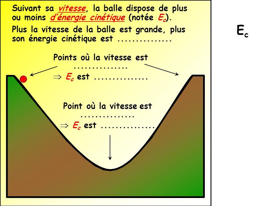 Suivant sa vitesse, la balle dispose de plus ou moins dénergie cinétique (notée E c ). Plus la vitesse de la balle est grande, plus son énergie cinéti