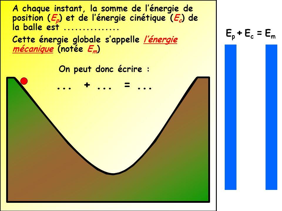 A chaque instant, la somme de lénergie de position (E p ) et de lénergie cinétique (E c ) de la balle est............... Cette énergie globale sappell