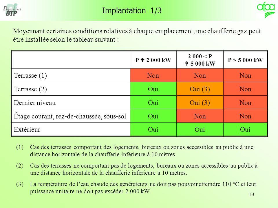 13 Moyennant certaines conditions relatives à chaque emplacement, une chaufferie gaz peut être installée selon le tableau suivant : Implantation 1/3 P