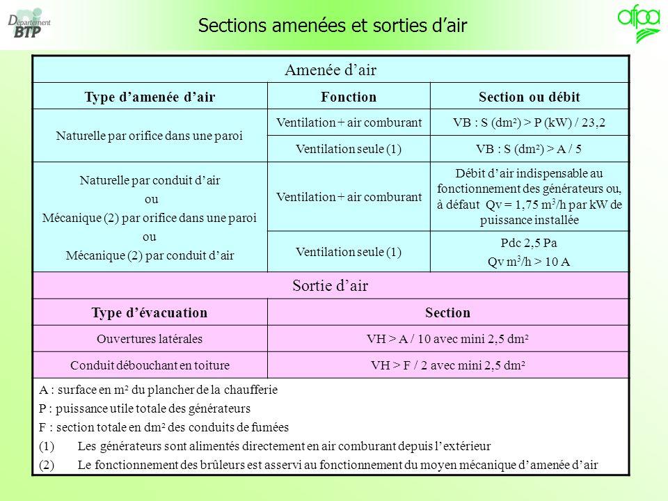 16 Sections amenées et sorties dair Amenée dair Type damenée dairFonctionSection ou débit Naturelle par orifice dans une paroi Ventilation + air combu