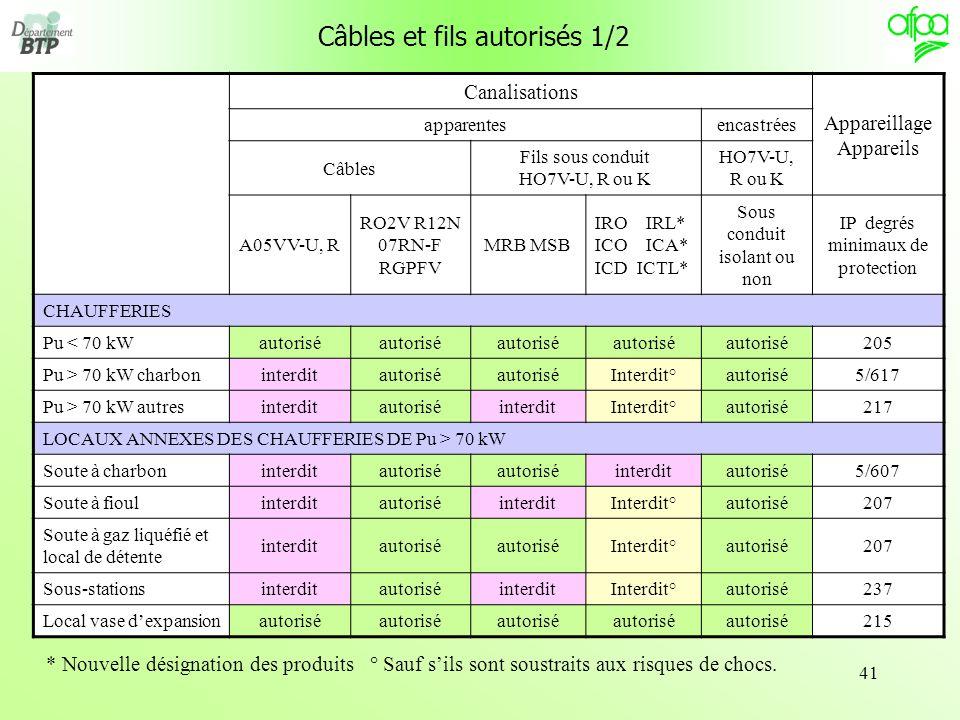 41 Câbles et fils autorisés 1/2 Canalisations Appareillage Appareils apparentesencastrées Câbles Fils sous conduit HO7V-U, R ou K HO7V-U, R ou K A05VV
